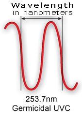 valovna dolžina UV-C germicidnih sijalk
